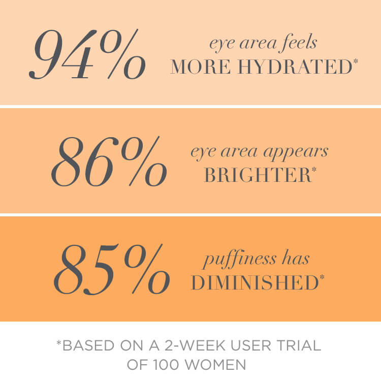 85% puffiness diminished, 94% eye feels more hydrated, 86% eye area appears brighter