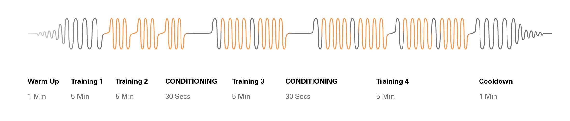 Sixpad 23 minutes training session