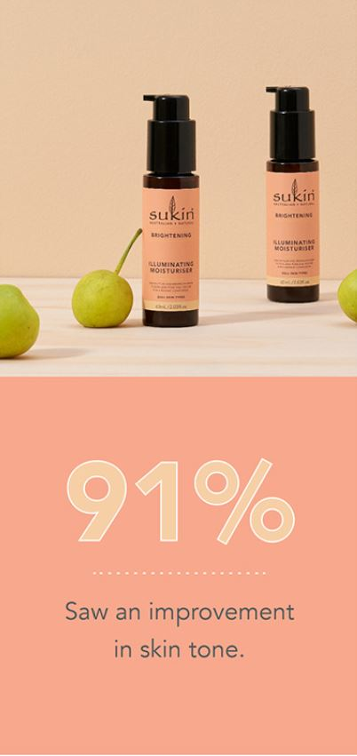 91% saw an improvement in skin tone