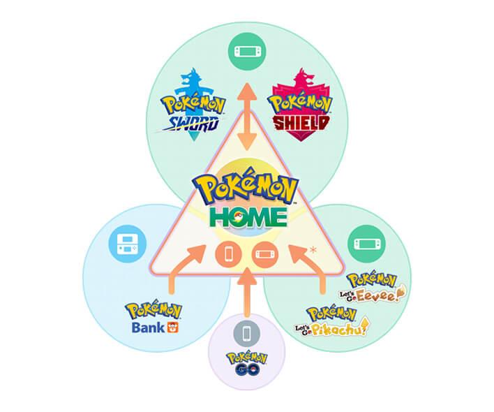 Pokémon HOME Diagram